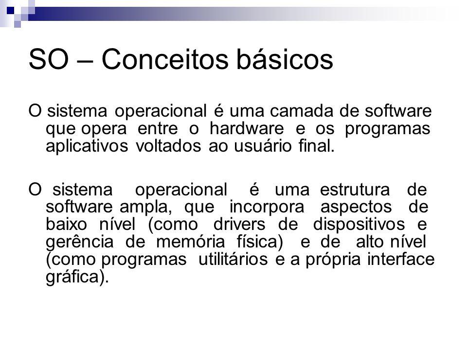 SO – Conceitos básicos O sistema operacional é uma camada de software que opera entre o hardware e os programas aplicativos voltados ao usuário final.