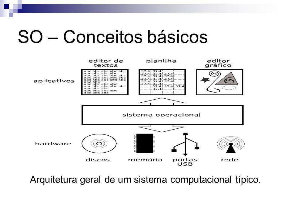 SO – Conceitos básicos Arquitetura geral de um sistema computacional típico.