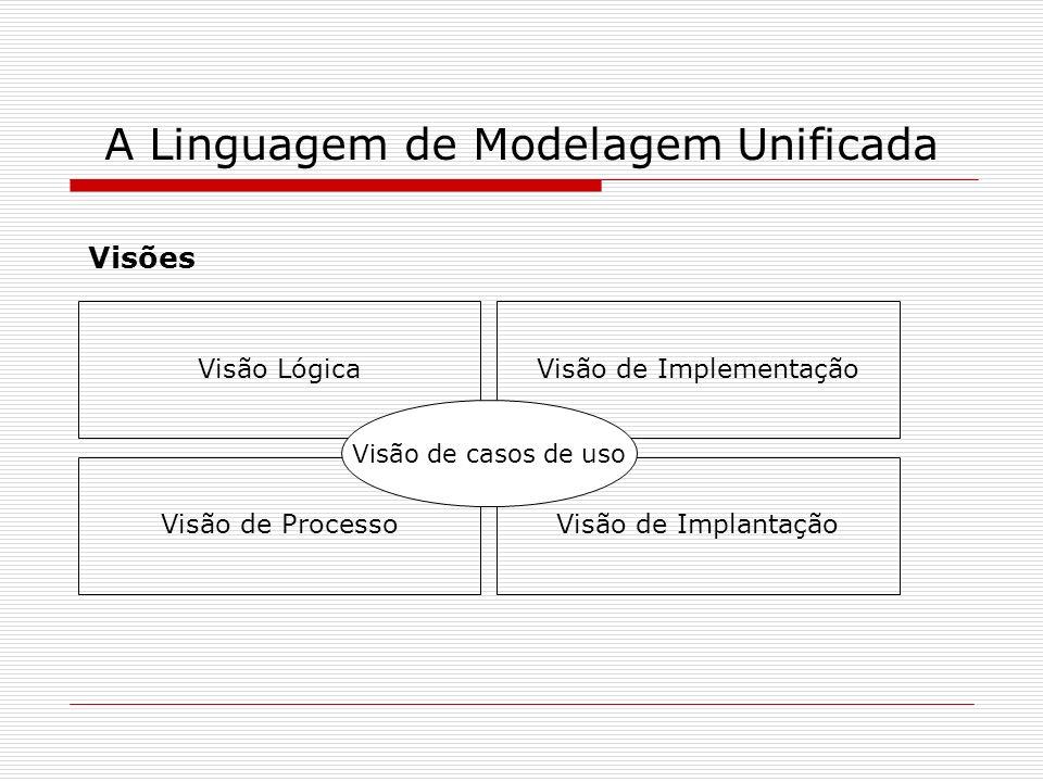 Visões Visão Lógica A Linguagem de Modelagem Unificada Visão de Implementação Visão de ProcessoVisão de Implantação Visão de casos de uso
