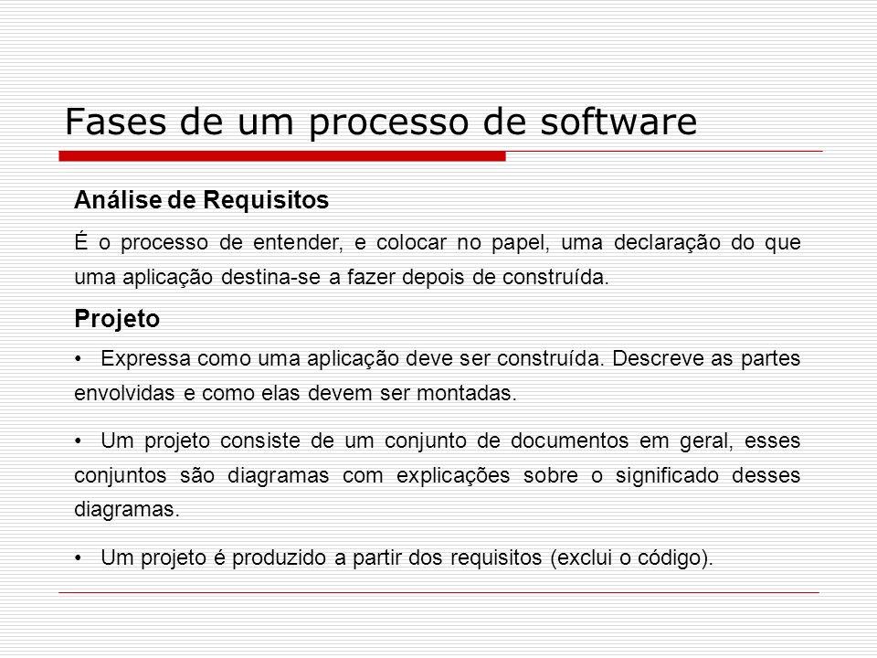 Fases de um processo de software Análise de Requisitos É o processo de entender, e colocar no papel, uma declaração do que uma aplicação destina-se a