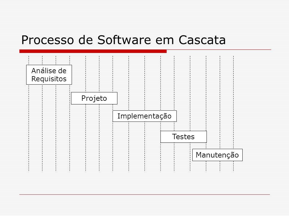 Processo de Software em Cascata Análise de Requisitos Projeto Implementação Testes Manutenção