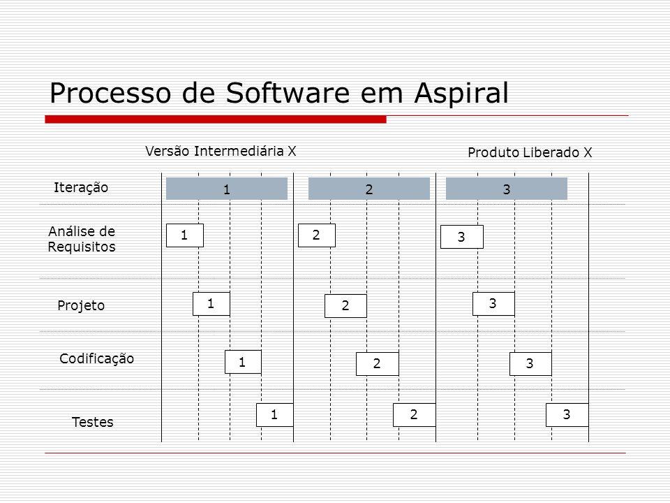 Processo de Software em Aspiral Análise de Requisitos Projeto Codificação Testes Iteração 1 1 1 1 2 2 2 2 3 3 3 3 123 Produto Liberado X Versão Interm