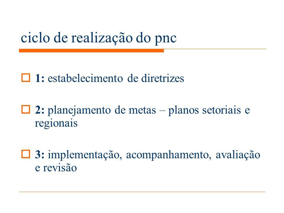 ciclo de realização do pnc 1: estabelecimento de diretrizes 2: planejamento de metas – planos setoriais e regionais 3: implementação, acompanhamento, avaliação e revisão