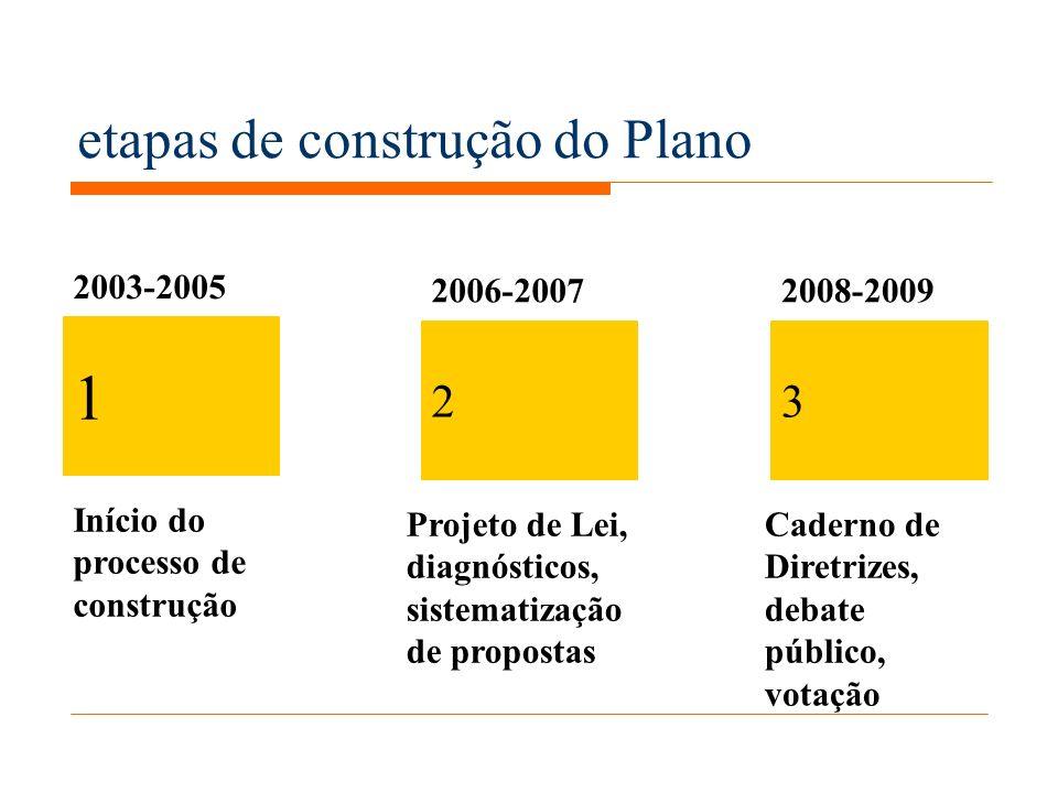 etapas de construção do Plano 1 23 2003-2005 2006-20072008-2009 Início do processo de construção Projeto de Lei, diagnósticos, sistematização de propostas Caderno de Diretrizes, debate público, votação