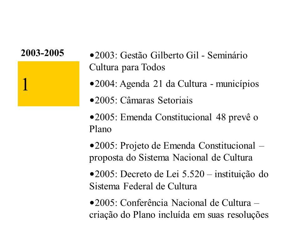2003-2005 2003: Gestão Gilberto Gil - Seminário Cultura para Todos 2004: Agenda 21 da Cultura - municípios 2005: Câmaras Setoriais 2005: Emenda Constitucional 48 prevê o Plano 2005: Projeto de Emenda Constitucional – proposta do Sistema Nacional de Cultura 2005: Decreto de Lei 5.520 – instituição do Sistema Federal de Cultura 2005: Conferência Nacional de Cultura – criação do Plano incluída em suas resoluções 2005: Convenção da Diversidade - Unesco 1