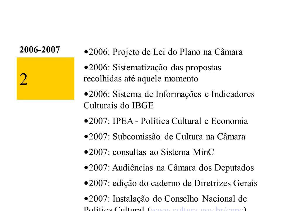 2006-2007 2006: Projeto de Lei do Plano na Câmara 2006: Sistematização das propostas recolhidas até aquele momento 2006: Sistema de Informações e Indicadores Culturais do IBGE 2007: IPEA - Política Cultural e Economia 2007: Subcomissão de Cultura na Câmara 2007: consultas ao Sistema MinC 2007: Audiências na Câmara dos Deputados 2007: edição do caderno de Diretrizes Gerais 2007: Instalação do Conselho Nacional de Política Cultural (www.cultura.gov.br/cnpc)www.cultura.gov.br/cnpc 2