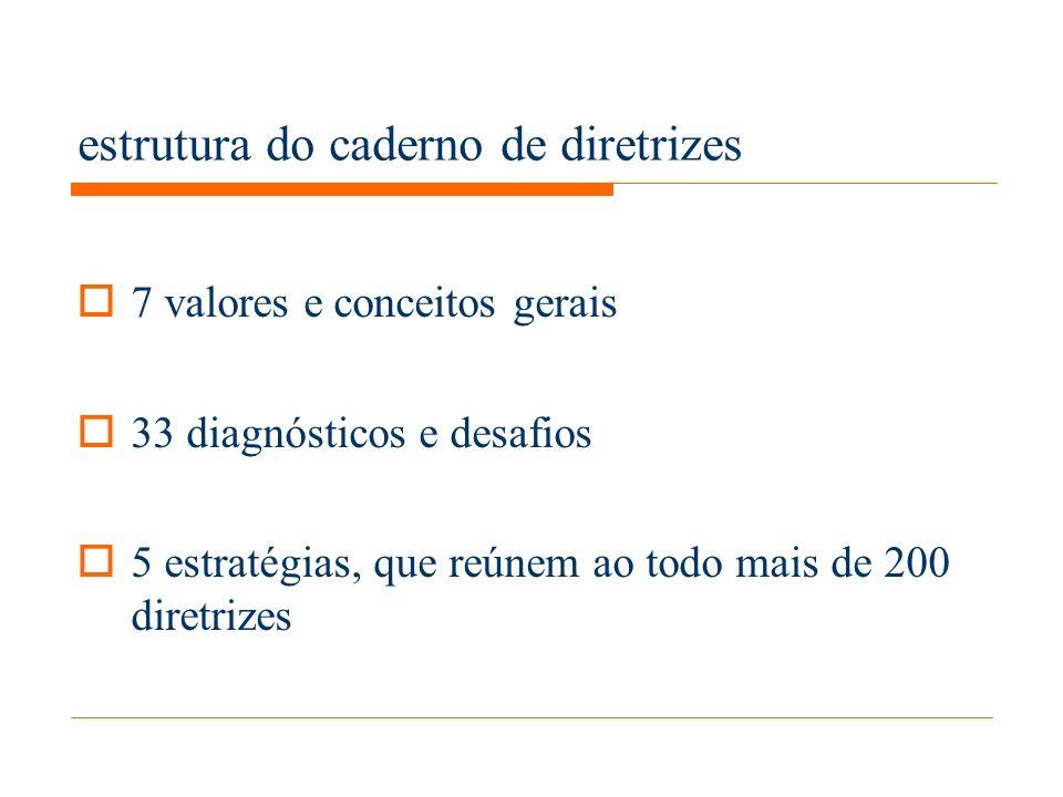 estrutura do caderno de diretrizes 7 valores e conceitos gerais 33 diagnósticos e desafios 5 estratégias, que reúnem ao todo mais de 200 diretrizes