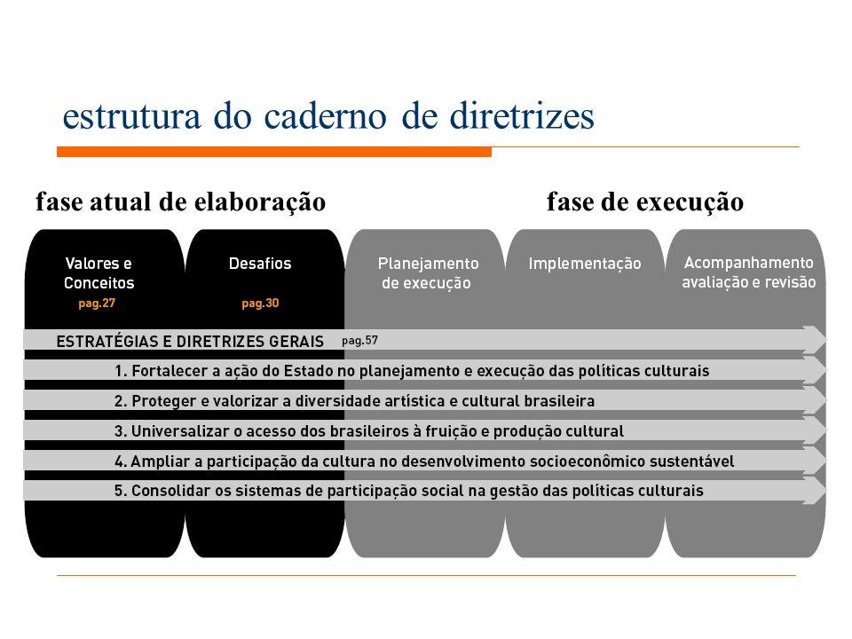 estrutura do caderno de diretrizes fase atual de elaboração fase de execução