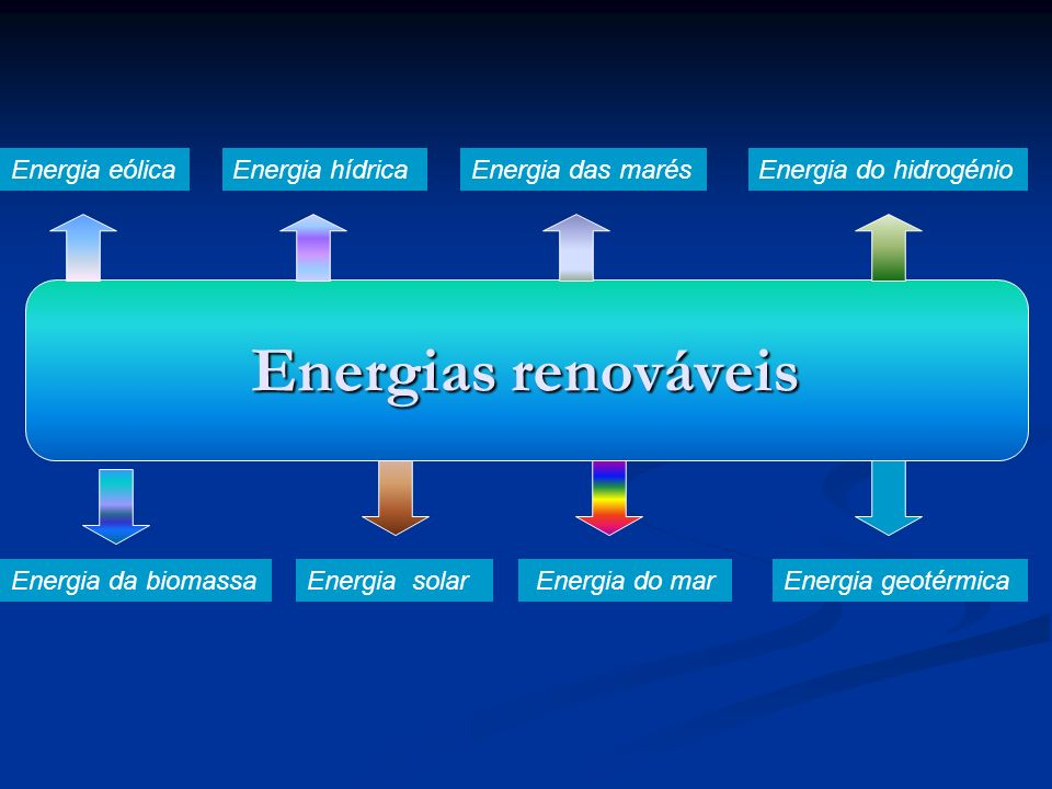Energias renováveis Energia solar Energia do marEnergia geotérmica Energia das marésEnergia eólicaEnergia hídrica Energia da biomassa Energia do hidro