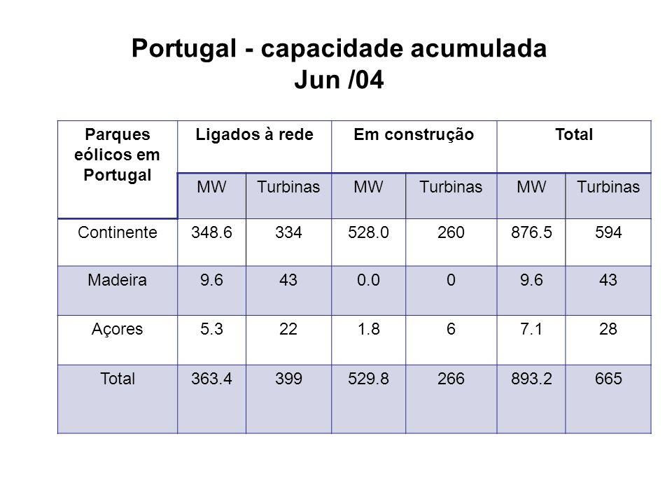 Mapa de parques eólicos em Portugal