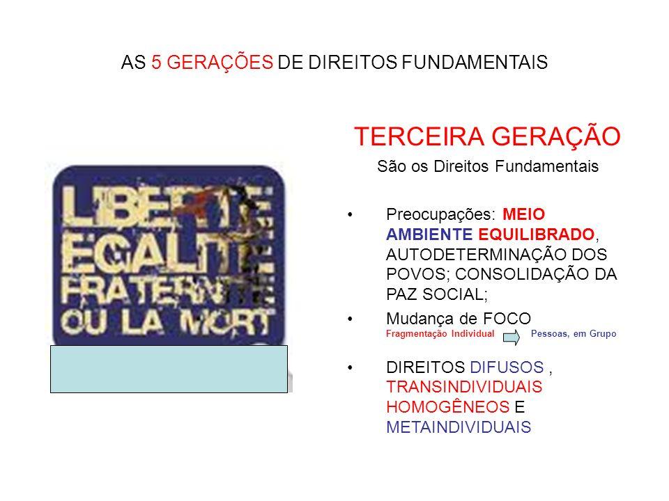 AS 5 GERAÇÕES DE DIREITOS FUNDAMENTAIS TERCEIRA GERAÇÃO São os Direitos Fundamentais Preocupações: MEIO AMBIENTE EQUILIBRADO, AUTODETERMINAÇÃO DOS POV