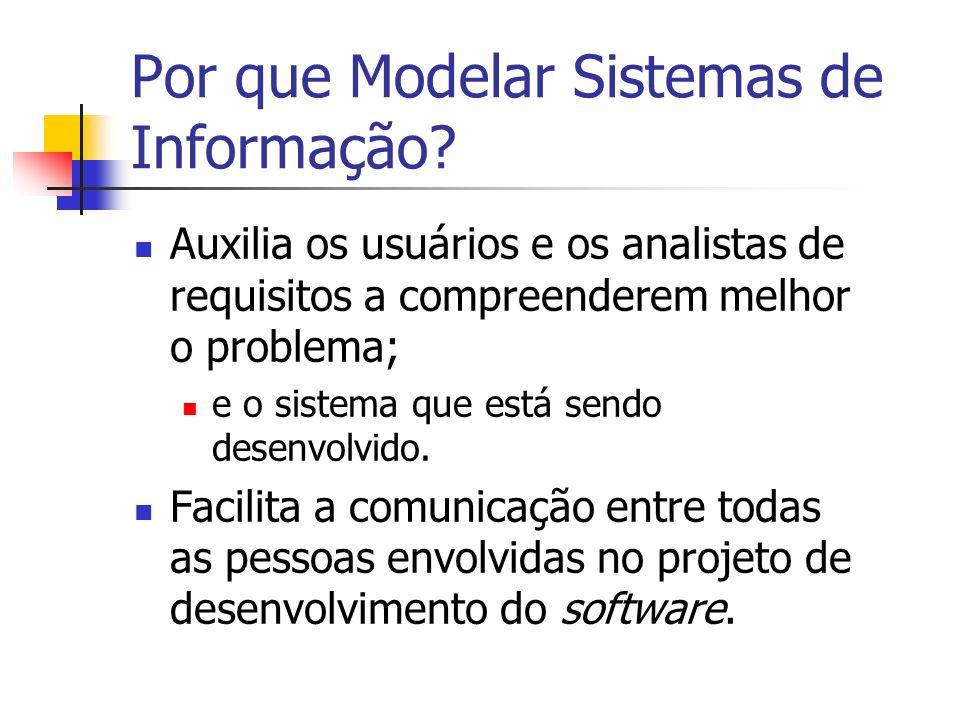 Por que Modelar Sistemas de Informação? Auxilia os usuários e os analistas de requisitos a compreenderem melhor o problema; e o sistema que está sendo