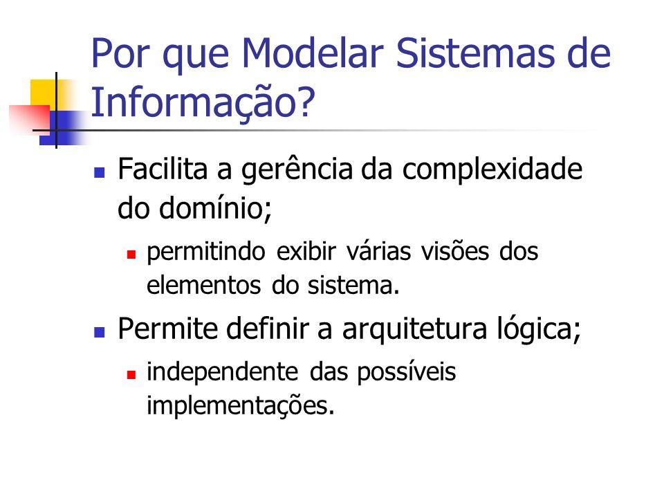 Por que Modelar Sistemas de Informação? Facilita a gerência da complexidade do domínio; permitindo exibir várias visões dos elementos do sistema. Perm