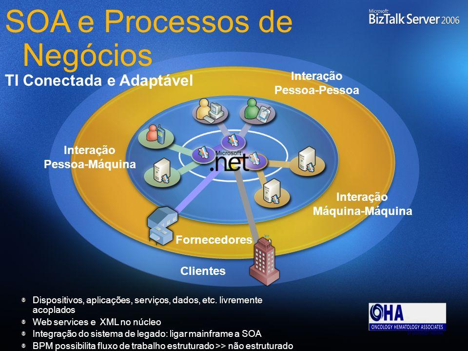 Dispositivos, aplicações, serviços, dados, etc. livremente acoplados Web services e XML no núcleo Integração do sistema de legado: ligar mainframe a S