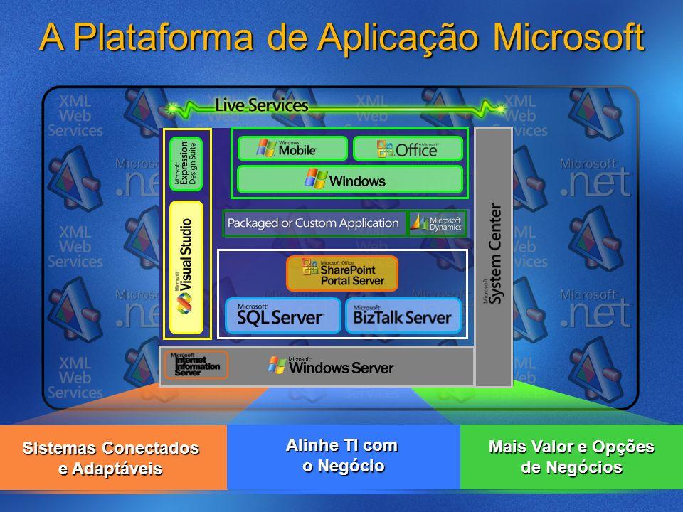A Plataforma de Aplicação Microsoft Sistemas Conectados e Adaptáveis Alinhe TI com o Negócio Mais Valor e Opções de Negócios