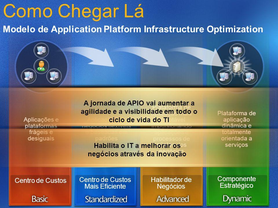 Aplicações e plataformas frágeis e desiguais Aplicações de negócios flexíveis e baseadas em padrões Plataforma de aplicação mais adaptável impulsionan