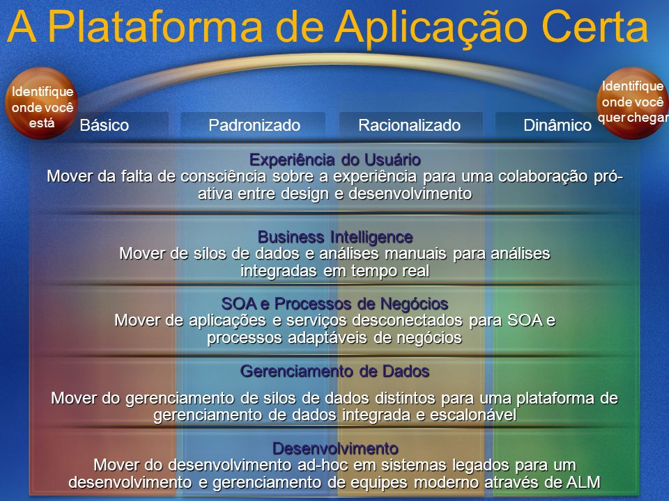 A Plataforma de Aplicação CertaDesenvolvimento Mover do desenvolvimento ad-hoc em sistemas legados para um desenvolvimento e gerenciamento de equipes