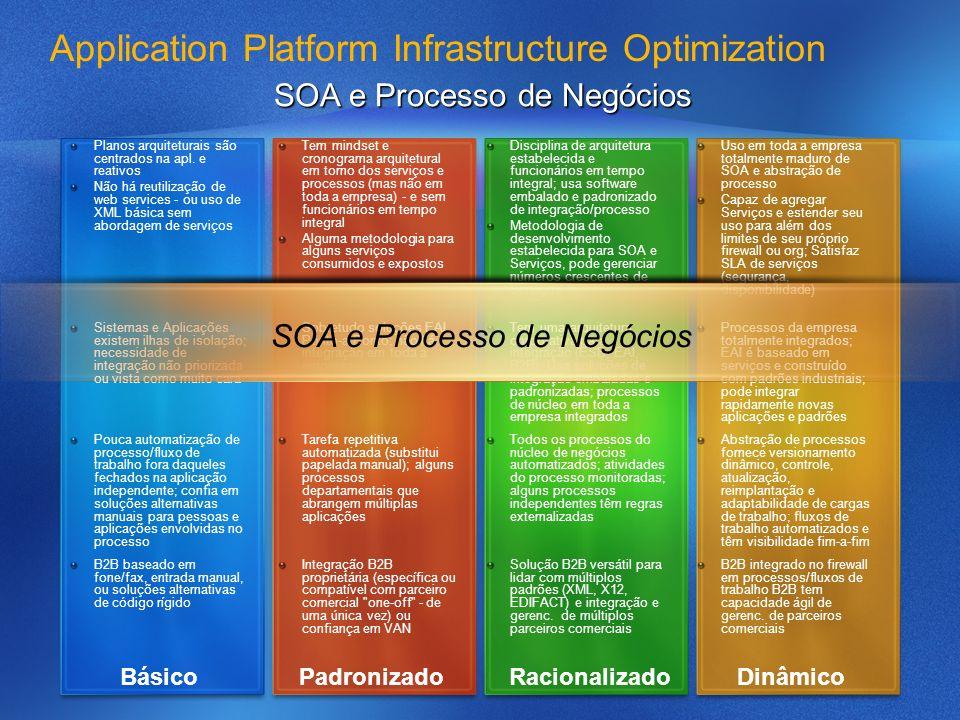 Application Platform Infrastructure Optimization SOA e Processo de Negócios Planos arquiteturais são centrados na apl. e reativos Não há reutilização