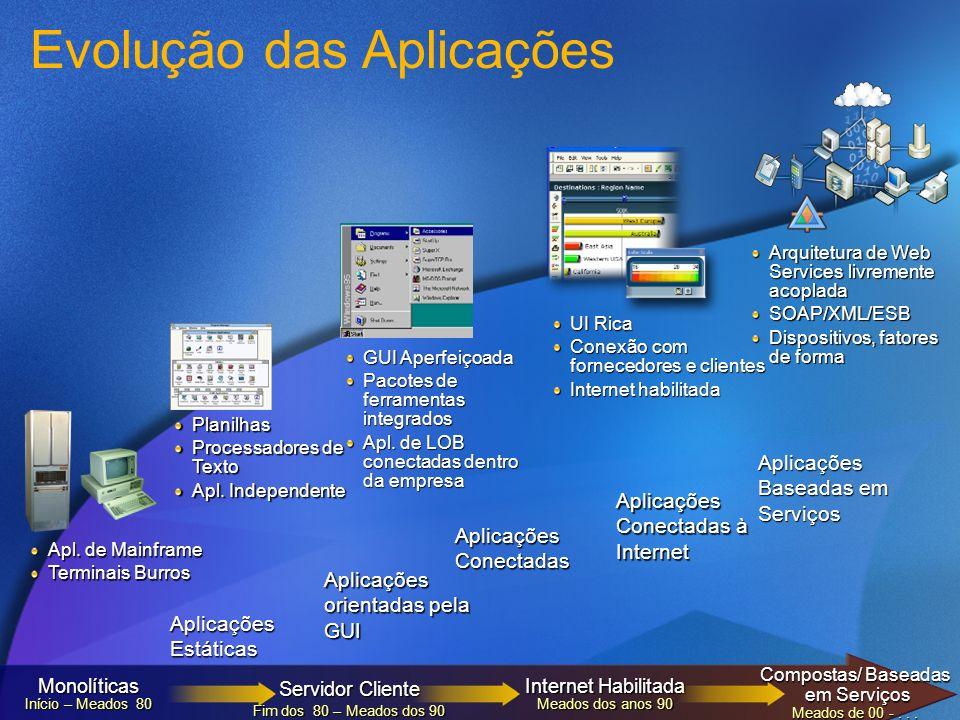 Aplicações Estáticas Aplicações orientadas pela GUI Aplicações Conectadas Aplicações Conectadas à Internet Aplicações Baseadas em Serviços Planilhas P