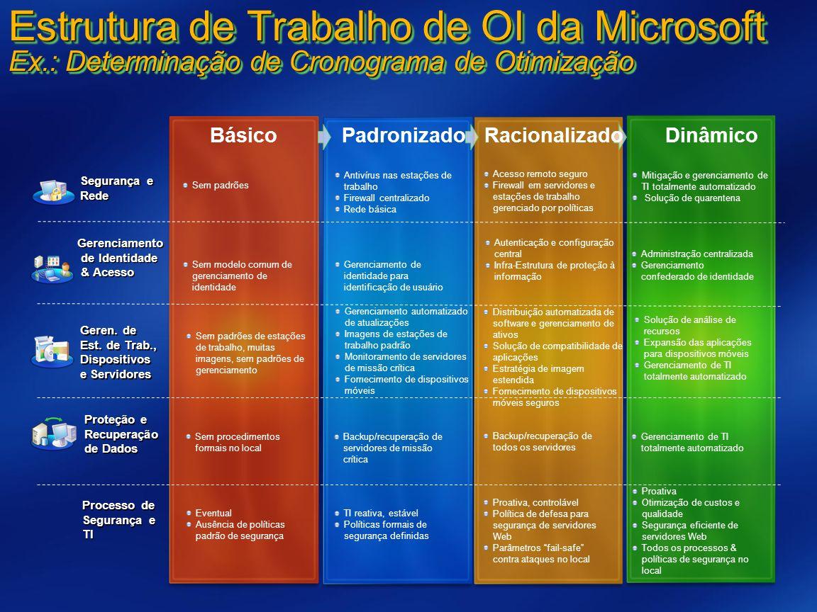 Estrutura de Trabalho de OI da Microsoft Ex.: Determinação de Cronograma de Otimização Backup/recuperação de servidores de missão crítica Backup/recup