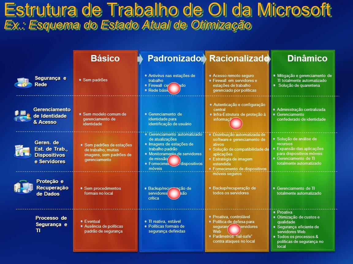 Estrutura de Trabalho de OI da Microsoft Ex.: Esquema do Estado Atual de Otimização Backup/recuperação de servidores de missão crítica Backup/recupera