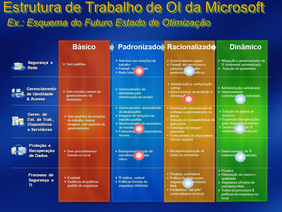 Estrutura de Trabalho de OI da Microsoft Ex.: Esquema do Futuro Estado de Otimização Backup/recuperação de servidores de missão crítica Backup/recuper