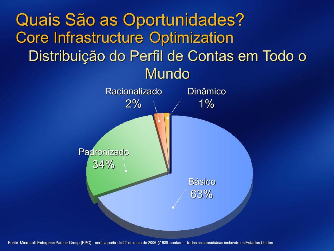 Distribuição do Perfil de Contas em Todo o Mundo Quais São as Oportunidades? Core Infrastructure Optimization Básico63% Padronizado34%Racionalizado2%D