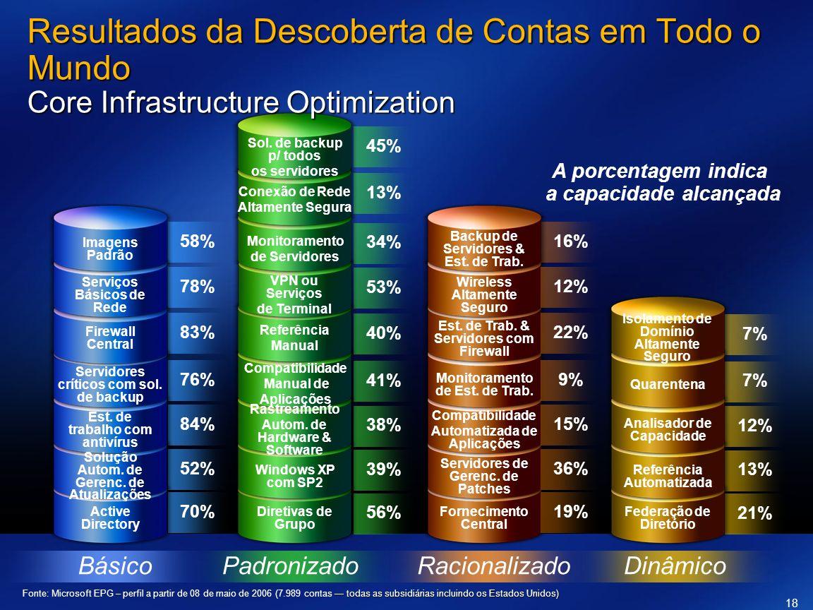 PadronizadoBásicoDinâmicoRacionalizado 19% 36% 15% 9% 22% 12% 16% Fornecimento Central Servidores de Gerenc. de Patches Compatibilidade Automatizada d