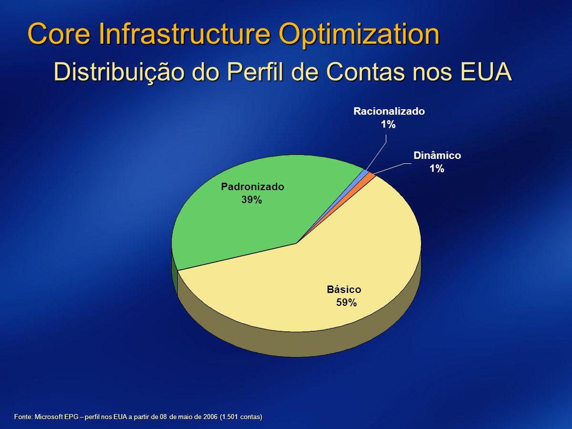 Core Infrastructure Optimization Distribuição do Perfil de Contas nos EUA Fonte: Microsoft EPG – perfil nos EUA a partir de 08 de maio de 2006 (1.501