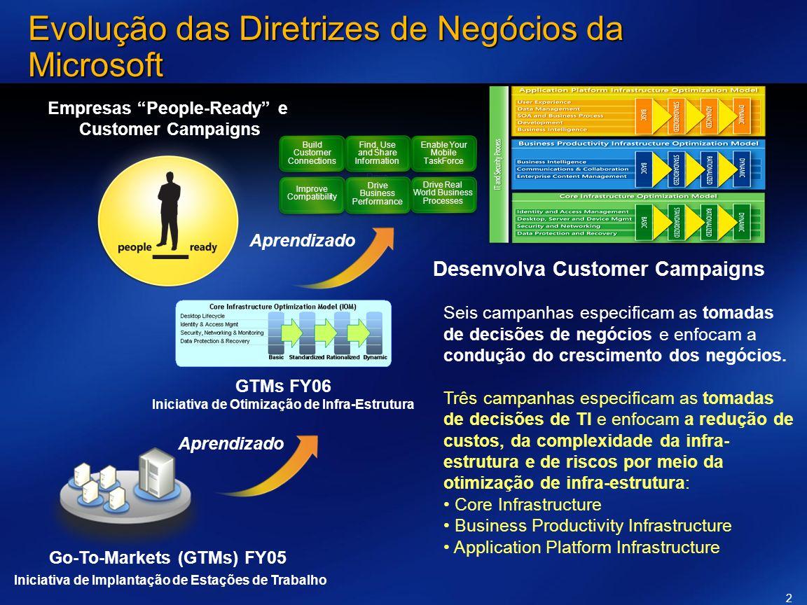 Go-To-Markets (GTMs) FY05 Iniciativa de Implantação de Estações de Trabalho GTMs FY06 Iniciativa de Otimização de Infra-Estrutura Desenvolva Customer