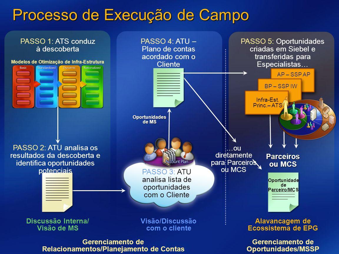 PASSO 4: ATU – Plano de contas acordado com o Cliente Oportunidades de MS Processo de Execução de Campo PASSO 2: ATU analisa os resultados da descober