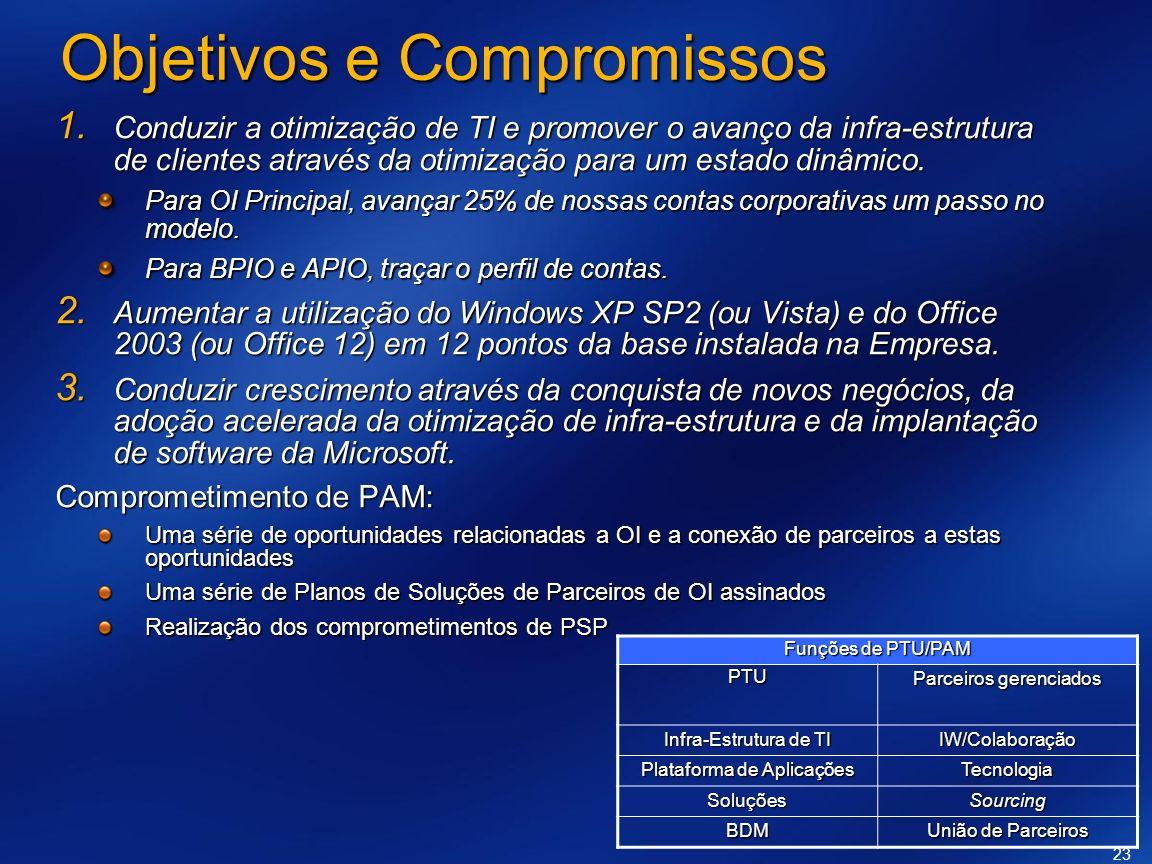 23 Objetivos e Compromissos Conduzir a otimização de TI e promover o avanço da infra-estrutura de clientes através da otimização para um estado dinâmi