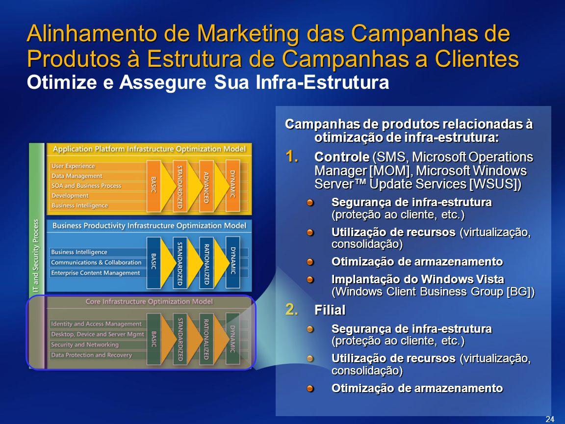24 Alinhamento de Marketing das Campanhas de Produtos à Estrutura de Campanhas a Clientes Alinhamento de Marketing das Campanhas de Produtos à Estrutu