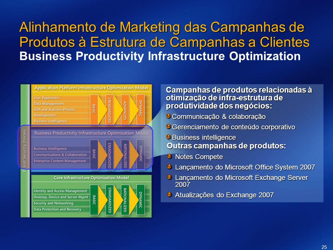 25 Alinhamento de Marketing das Campanhas de Produtos à Estrutura de Campanhas a Clientes Alinhamento de Marketing das Campanhas de Produtos à Estrutu
