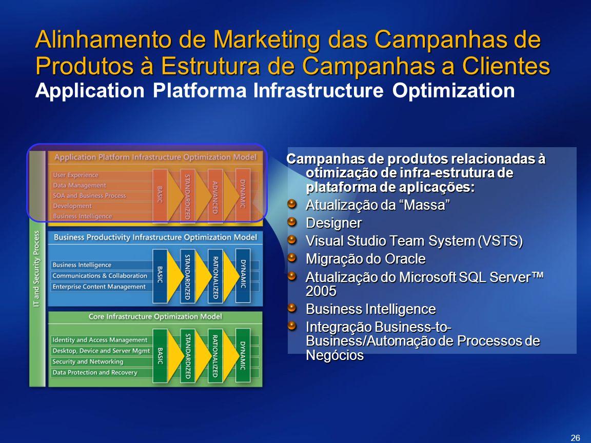 26 Alinhamento de Marketing das Campanhas de Produtos à Estrutura de Campanhas a Clientes Alinhamento de Marketing das Campanhas de Produtos à Estrutu