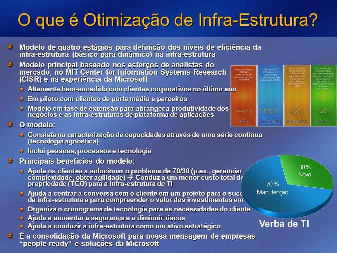 O que é Otimização de Infra-Estrutura? Modelo de quatro estágios para definição dos níveis de eficiência da infra-estrutura (básico para dinâmico) na