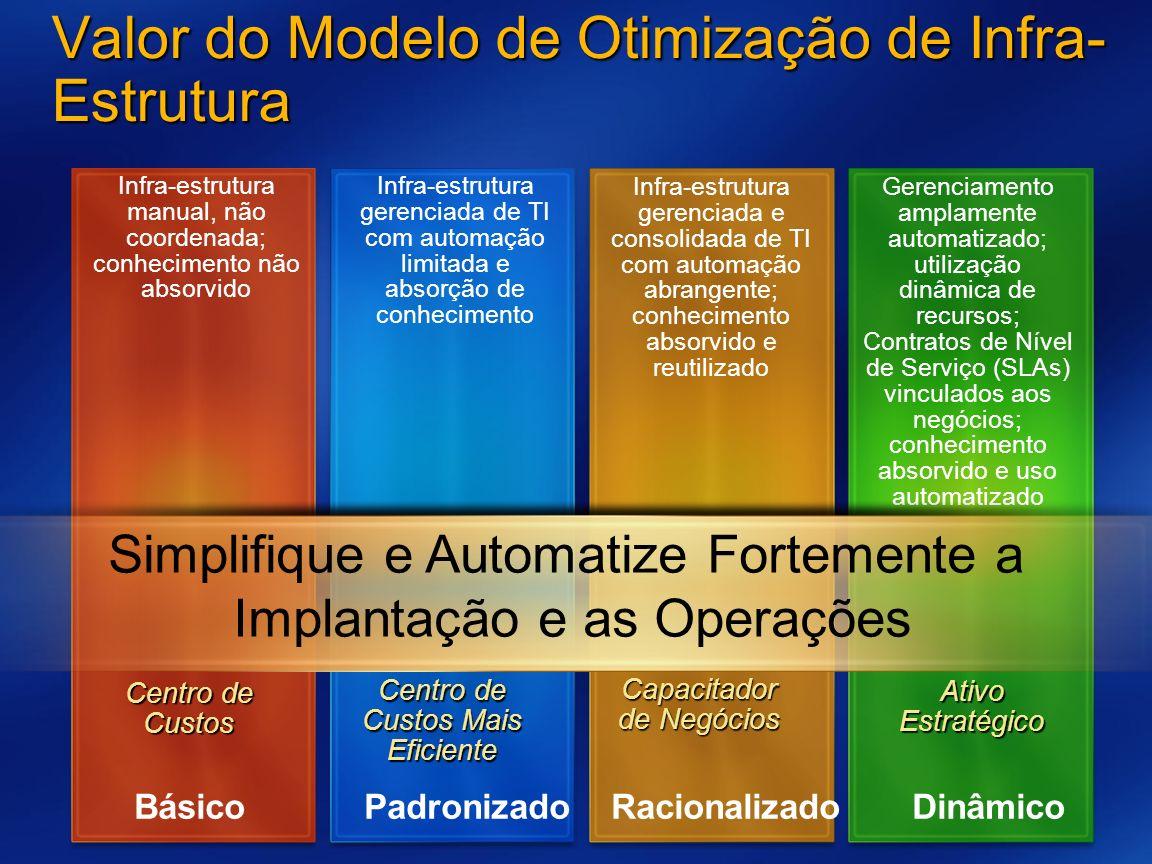 Valor do Modelo de Otimização de Infra- Estrutura Centro de Custos Infra-estrutura manual, não coordenada; conhecimento não absorvido Centro de Custos