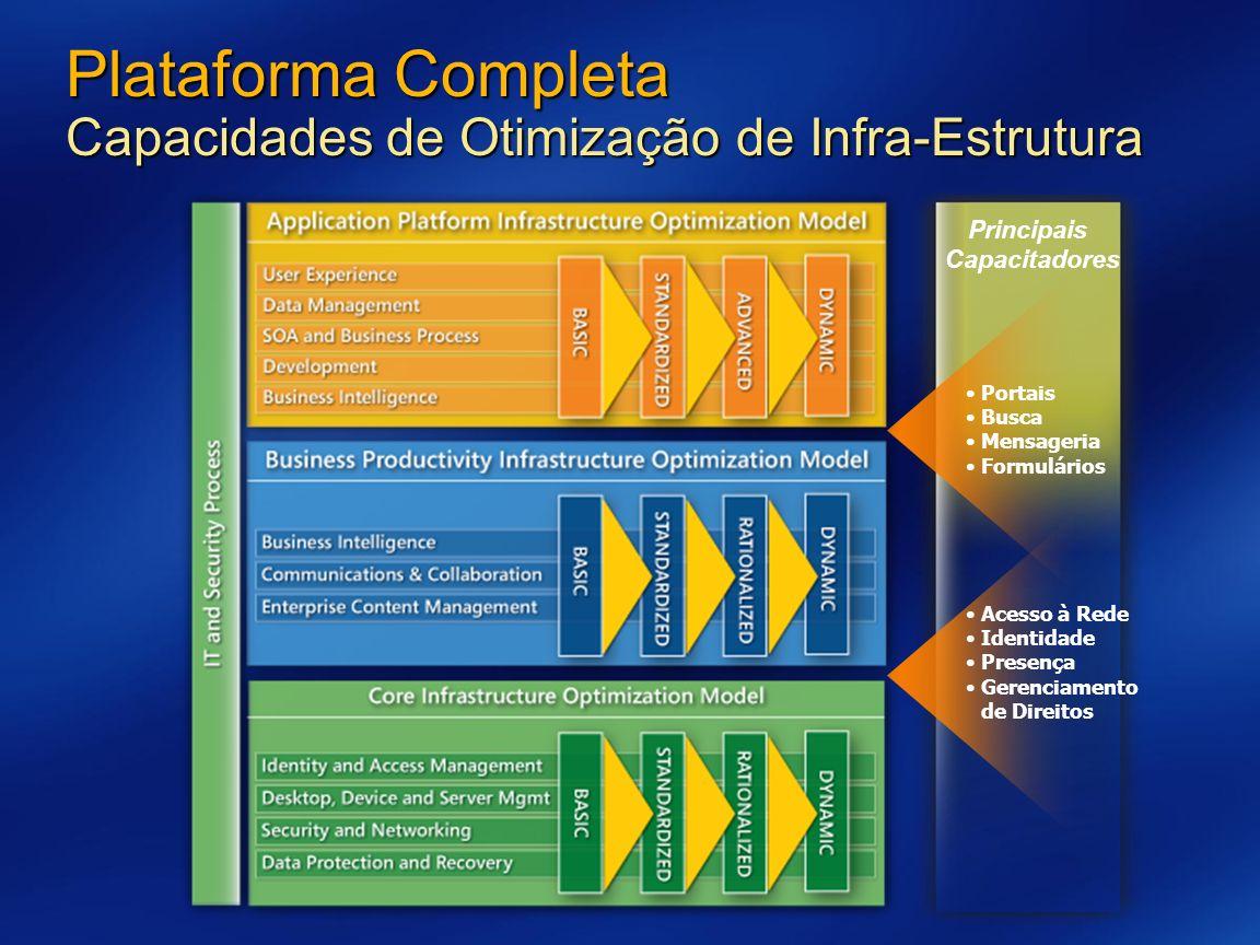 Principais Capacitadores Acesso à Rede Identidade Presença Gerenciamento de Direitos Portais Busca Mensageria Formulários Plataforma Completa Capacida