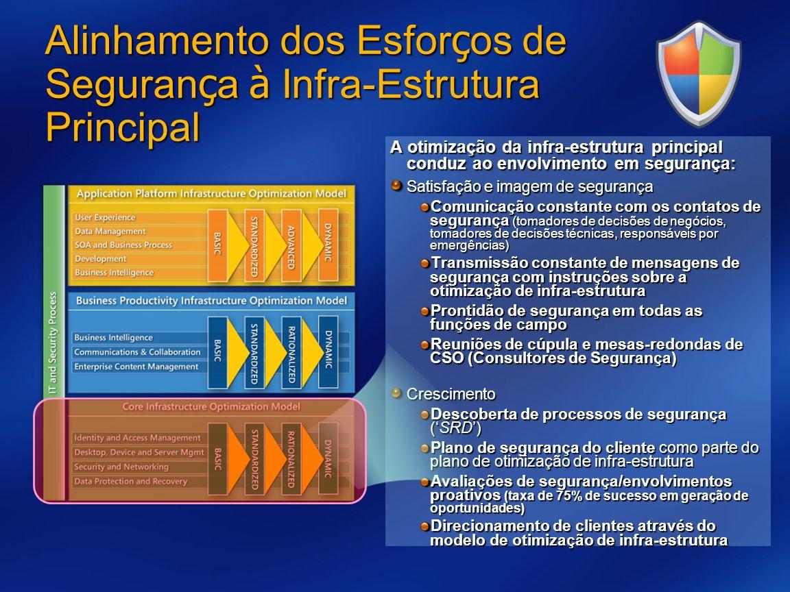 Alinhamento dos Esfor ç os de Seguran ç a à Infra-Estrutura Principal A otimização da infra-estrutura principal conduz ao envolvimento em segurança: S