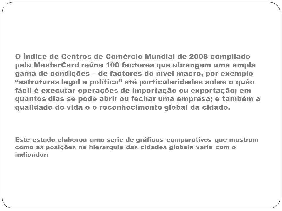O Índice de Centros de Comércio Mundial de 2008 compilado pela MasterCard reúne 100 factores que abrangem uma ampla gama de condições – de factores do