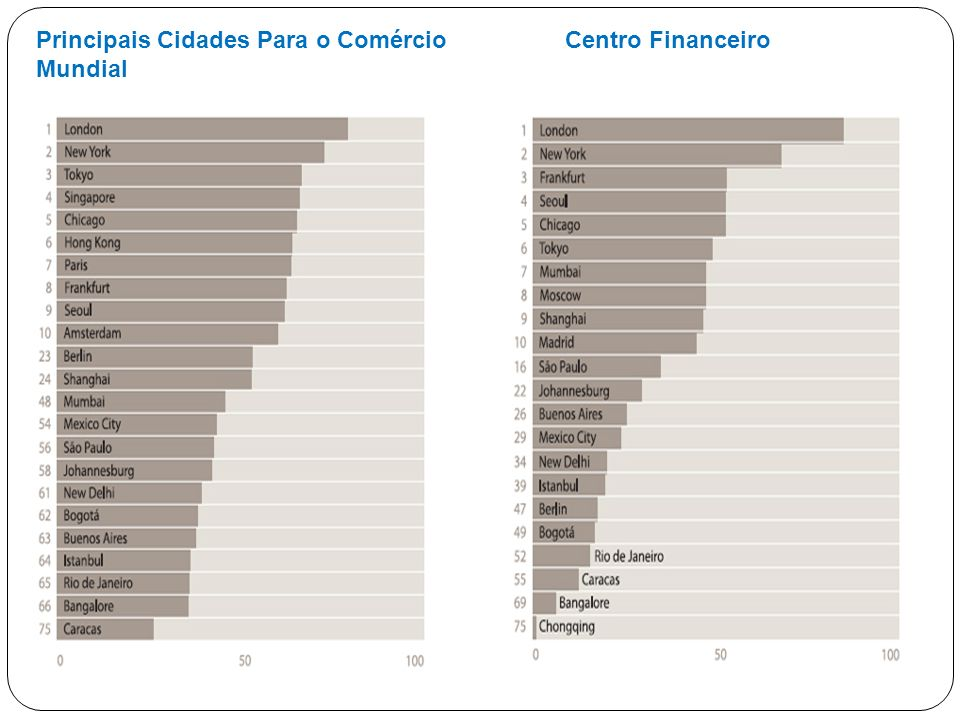 Principais Cidades Para o Comércio Mundial Centro Financeiro