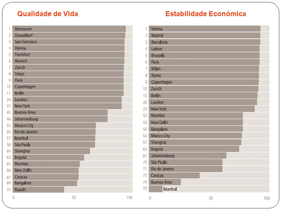 Qualidade de VidaEstabilidade Económica