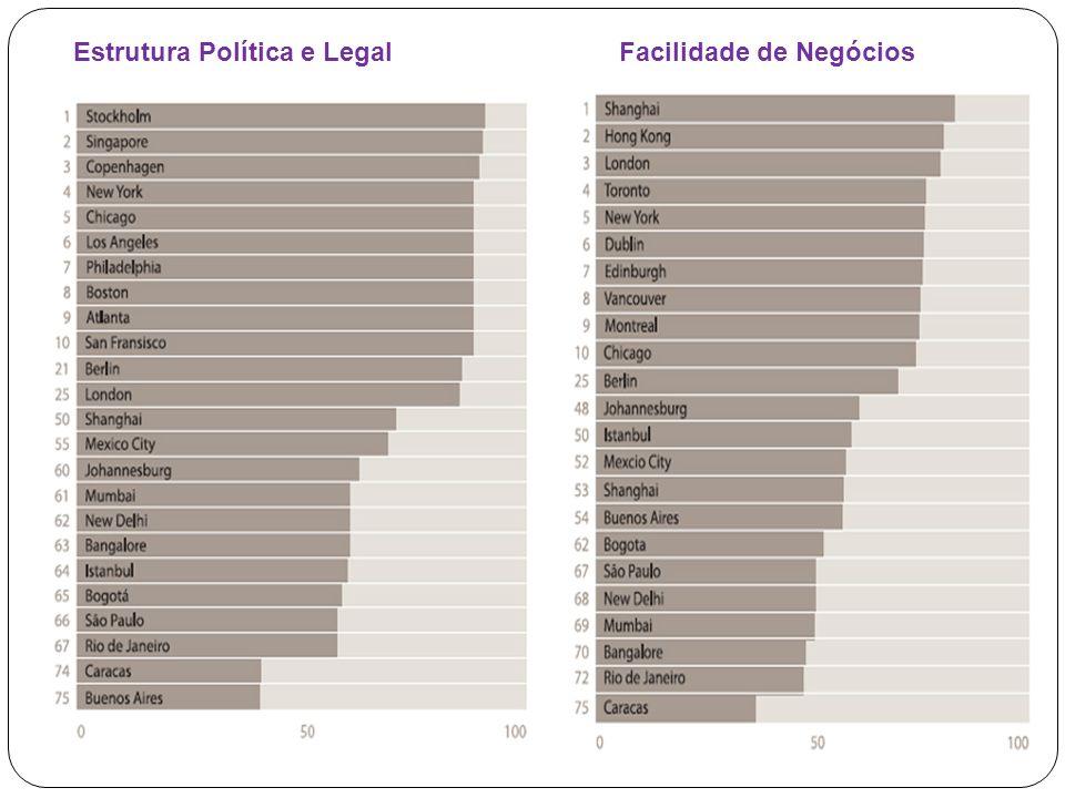 Estrutura Política e LegalFacilidade de Negócios