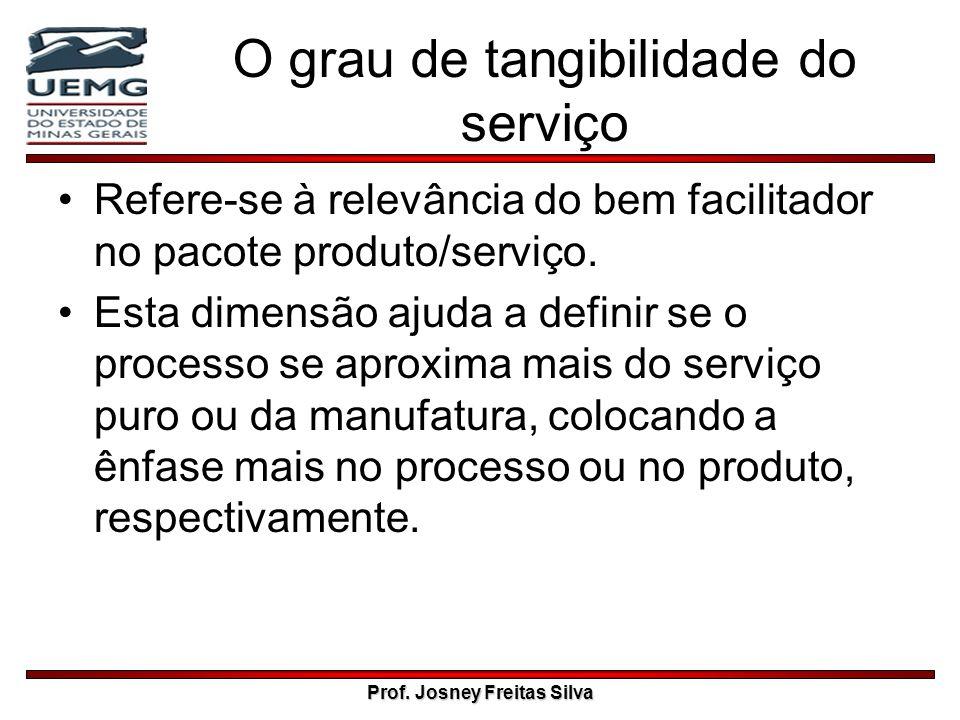 Prof. Josney Freitas Silva O grau de tangibilidade do serviço Refere-se à relevância do bem facilitador no pacote produto/serviço. Esta dimensão ajuda