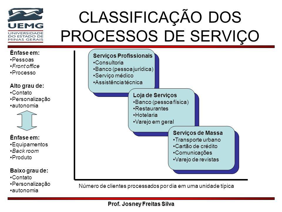 Prof. Josney Freitas Silva CLASSIFICAÇÃO DOS PROCESSOS DE SERVIÇO Serviços Profissionais Consultoria Banco (pessoa jurídica) Serviço médico Assistênci