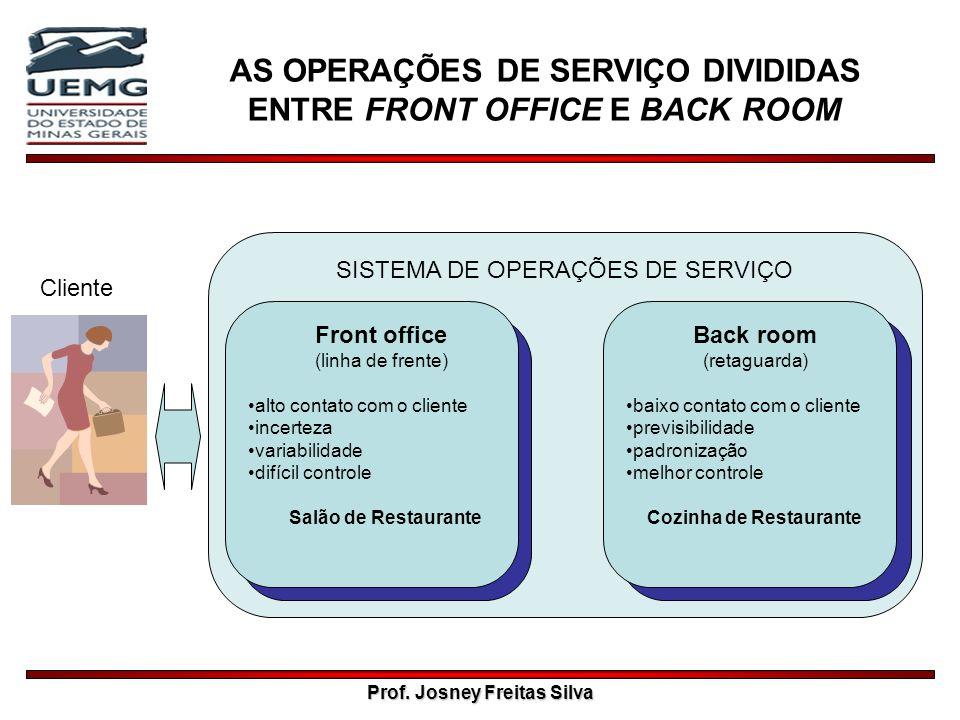 Prof. Josney Freitas Silva SISTEMA DE OPERAÇÕES DE SERVIÇO AS OPERAÇÕES DE SERVIÇO DIVIDIDAS ENTRE FRONT OFFICE E BACK ROOM Cliente Front office (linh