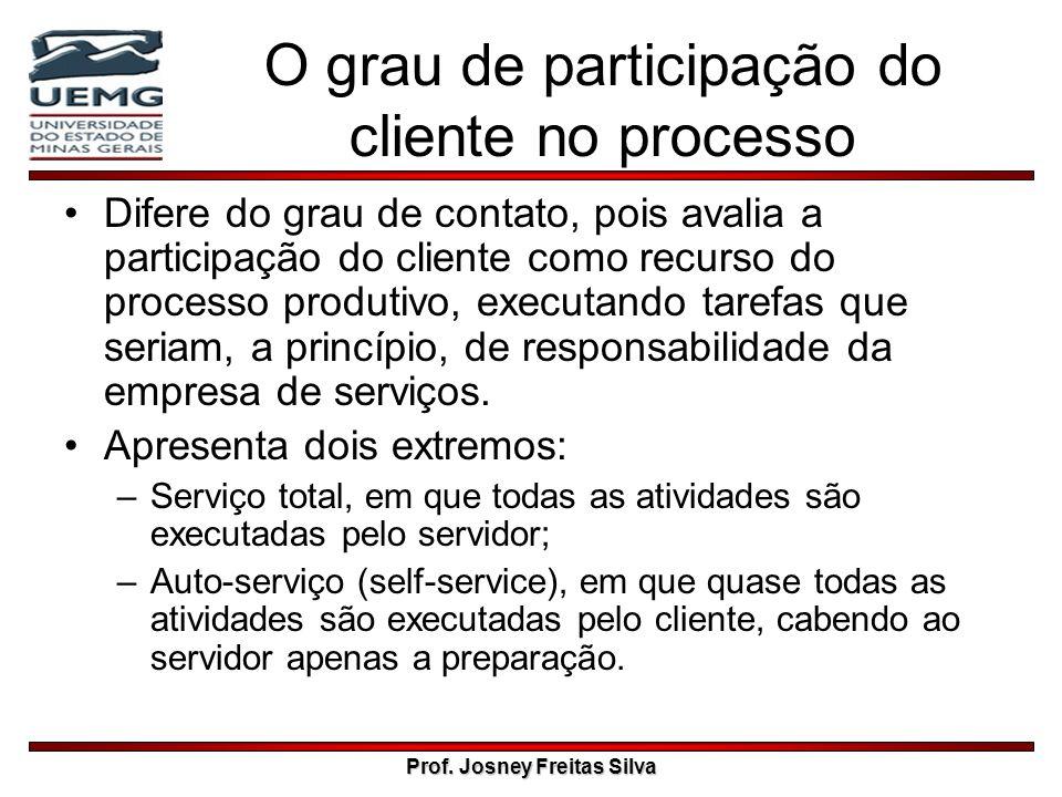 Prof. Josney Freitas Silva O grau de participação do cliente no processo Difere do grau de contato, pois avalia a participação do cliente como recurso