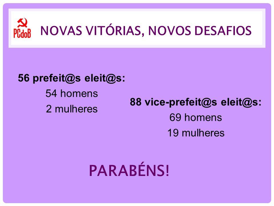NOVAS VITÓRIAS, NOVOS DESAFIOS 56 prefeit@s eleit@s: 54 homens 2 mulheres 88 vice-prefeit@s eleit@s: 69 homens 19 mulheres PARABÉNS!