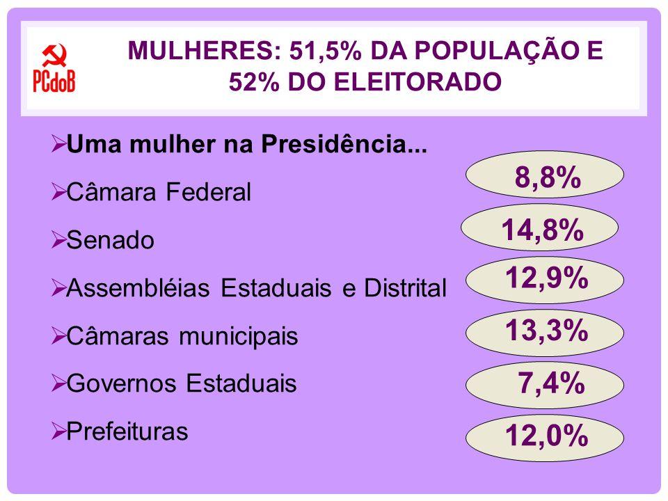 MULHERES: 51,5% DA POPULAÇÃO E 52% DO ELEITORADO Uma mulher na Presidência... Câmara Federal Senado Assembléias Estaduais e Distrital Câmaras municipa