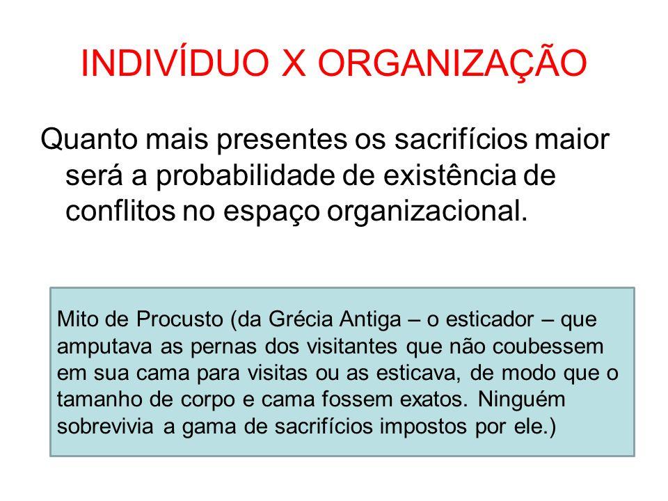 INDIVÍDUO X ORGANIZAÇÃO Quanto mais presentes os sacrifícios maior será a probabilidade de existência de conflitos no espaço organizacional. Mito de P